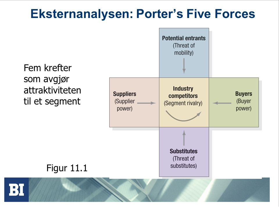 Eksternanalysen: Porter's Five Forces
