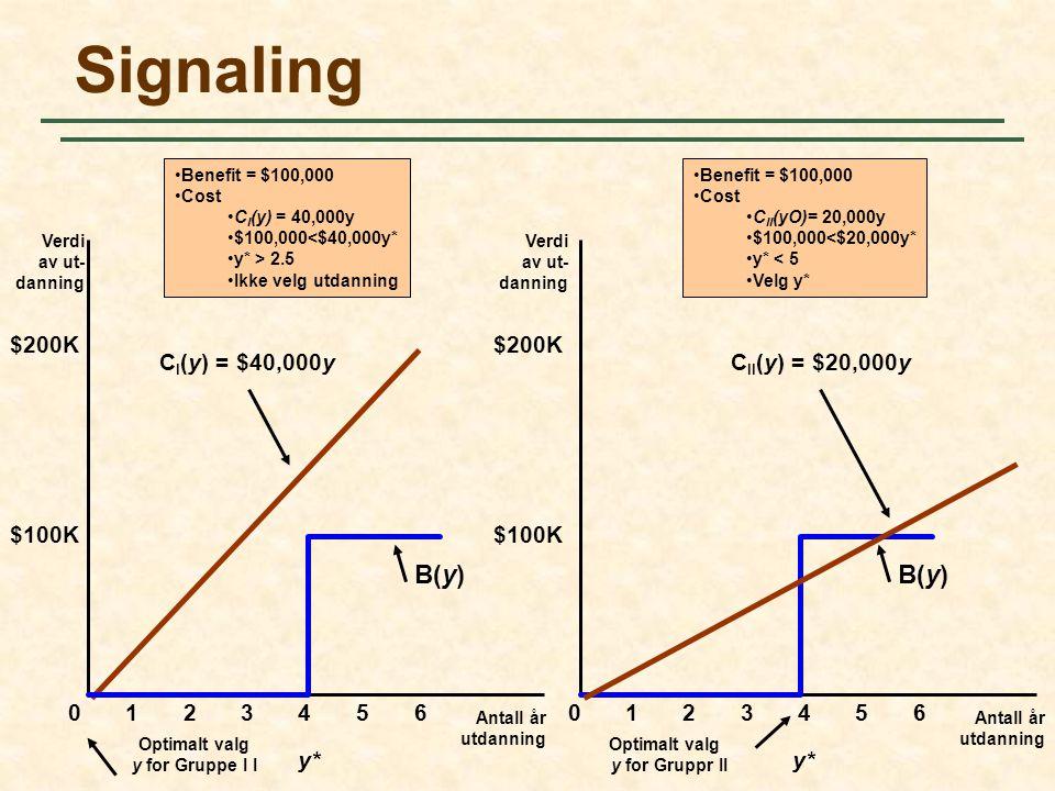 Signaling B(y) B(y) $200K $200K CI(y) = $40,000y CII(y) = $20,000y