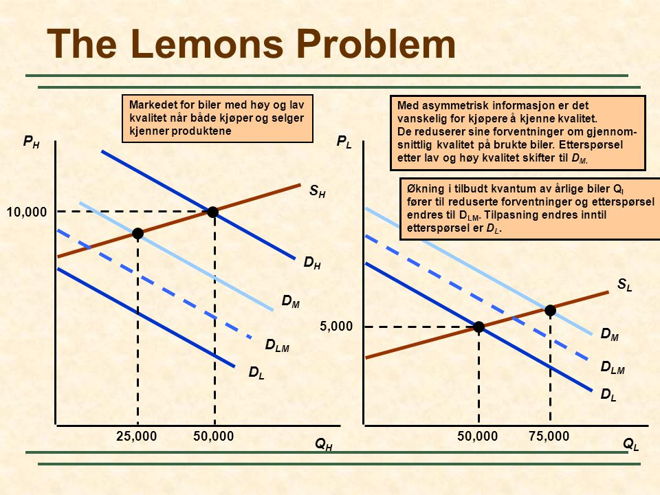 The Lemons Problem SH SL DH DL DM PH PL DLM DL QH QL 5,000 50,000