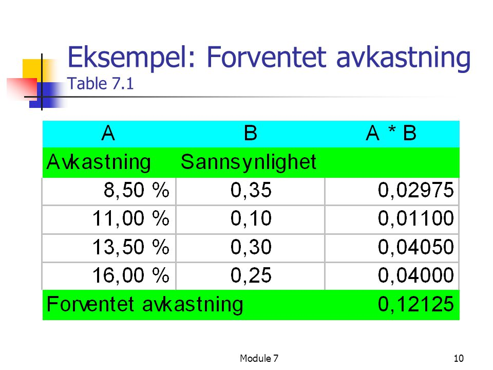 Eksempel: Forventet avkastning Table 7.1