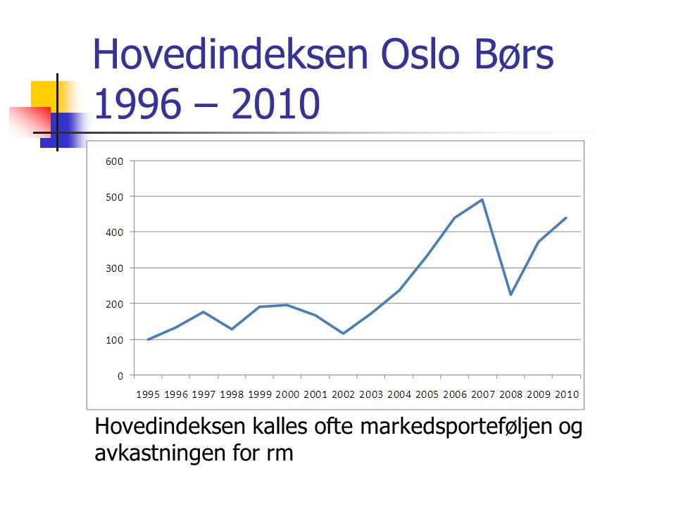 Hovedindeksen Oslo Børs 1996 – 2010
