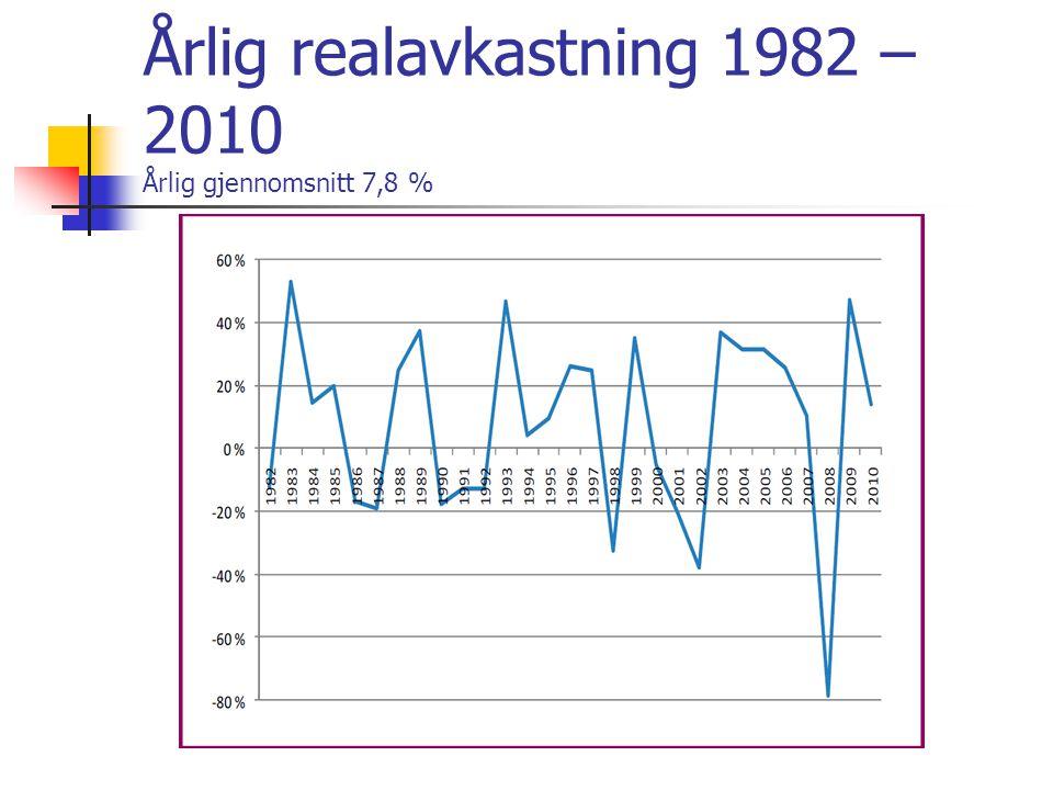 Årlig realavkastning 1982 – 2010 Årlig gjennomsnitt 7,8 %