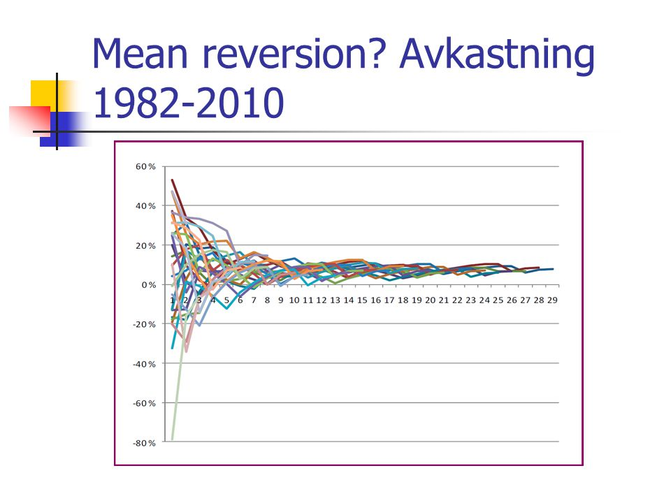 Mean reversion Avkastning 1982-2010