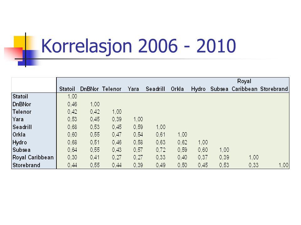 Korrelasjon 2006 - 2010
