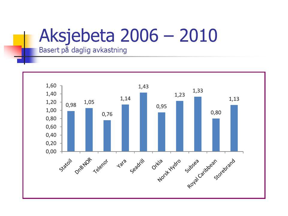 Aksjebeta 2006 – 2010 Basert på daglig avkastning