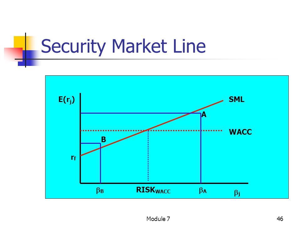 Security Market Line E(rj) SML A WACC B rf B RISKWACC A j Module 7