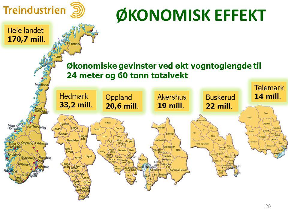 ØKONOMISK EFFEKT Hele landet. 170,7 mill. Økonomiske gevinster ved økt vogntoglengde til 24 meter og 60 tonn totalvekt.