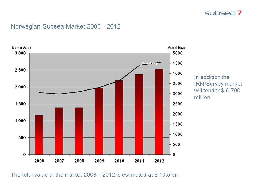 Norwegian Subsea Market 2006 - 2012