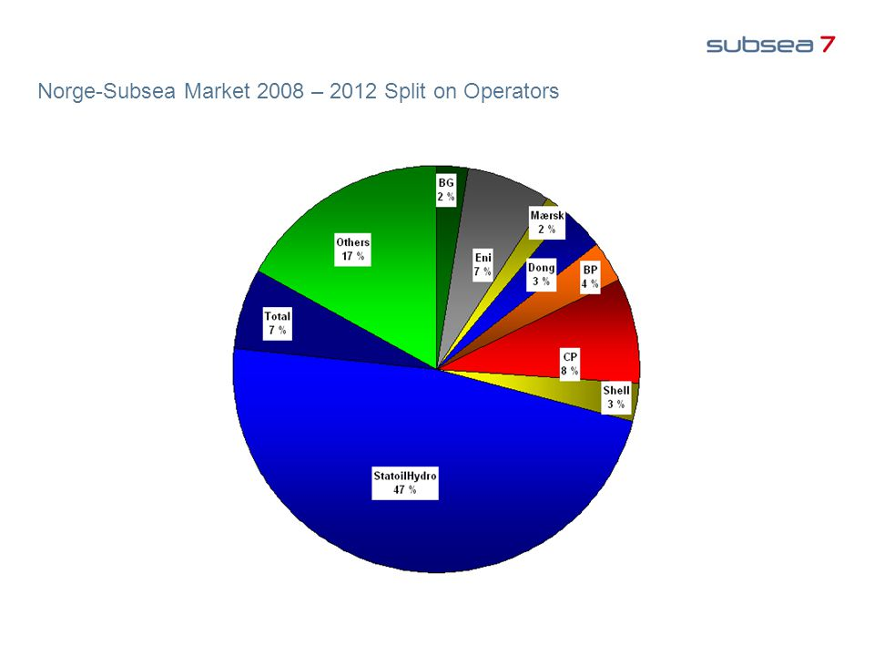 Norge-Subsea Market 2008 – 2012 Split on Operators