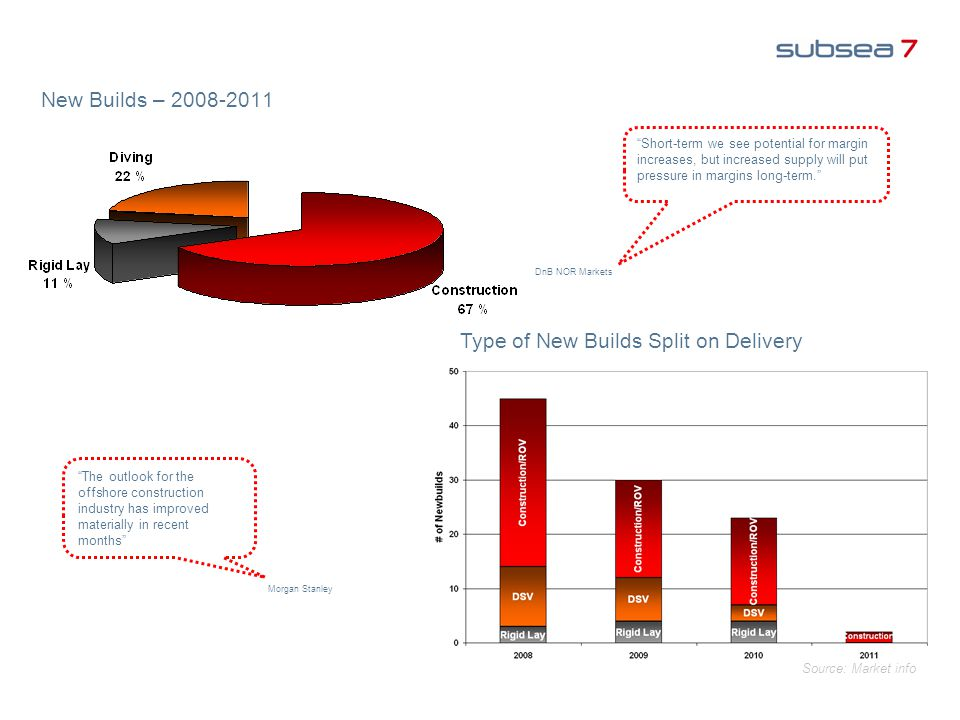 Type of New Builds Split on Delivery