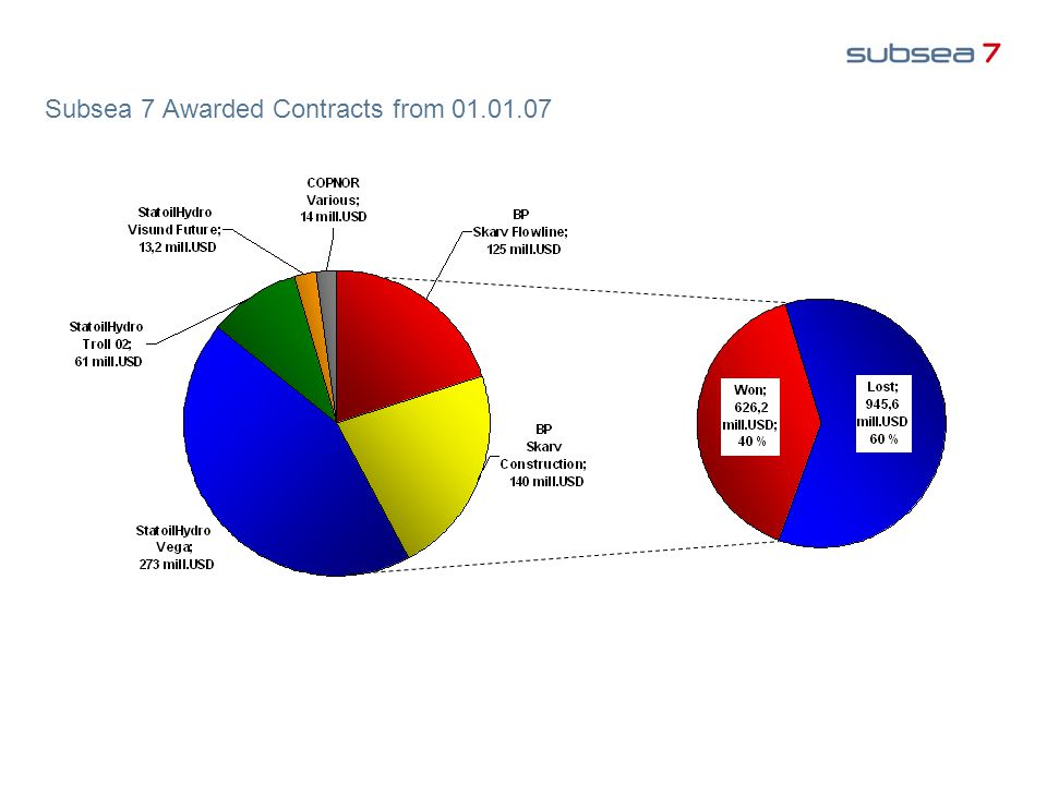 Subsea 7 Awarded Contracts from 01.01.07