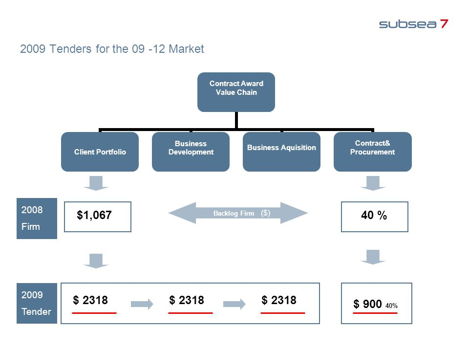 2009 Tenders for the Market