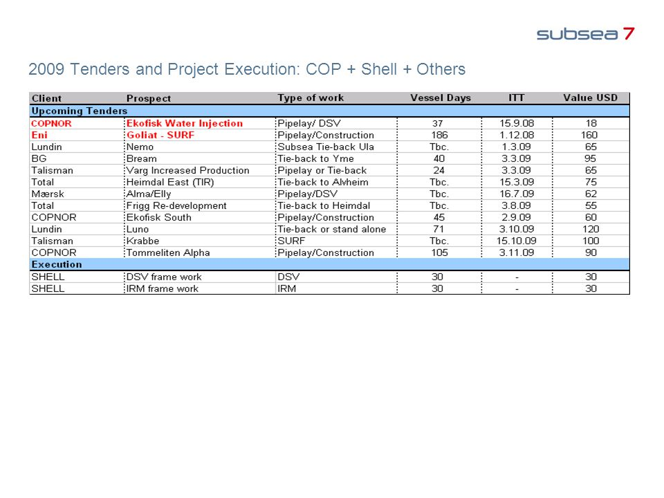 2009 Tenders and Project Execution: COP + Shell + Others