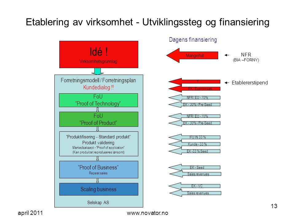 Etablering av virksomhet - Utviklingssteg og finansiering