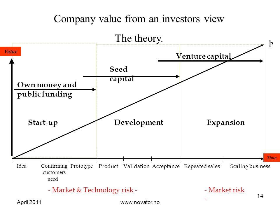 Company value from an investors view The theory.