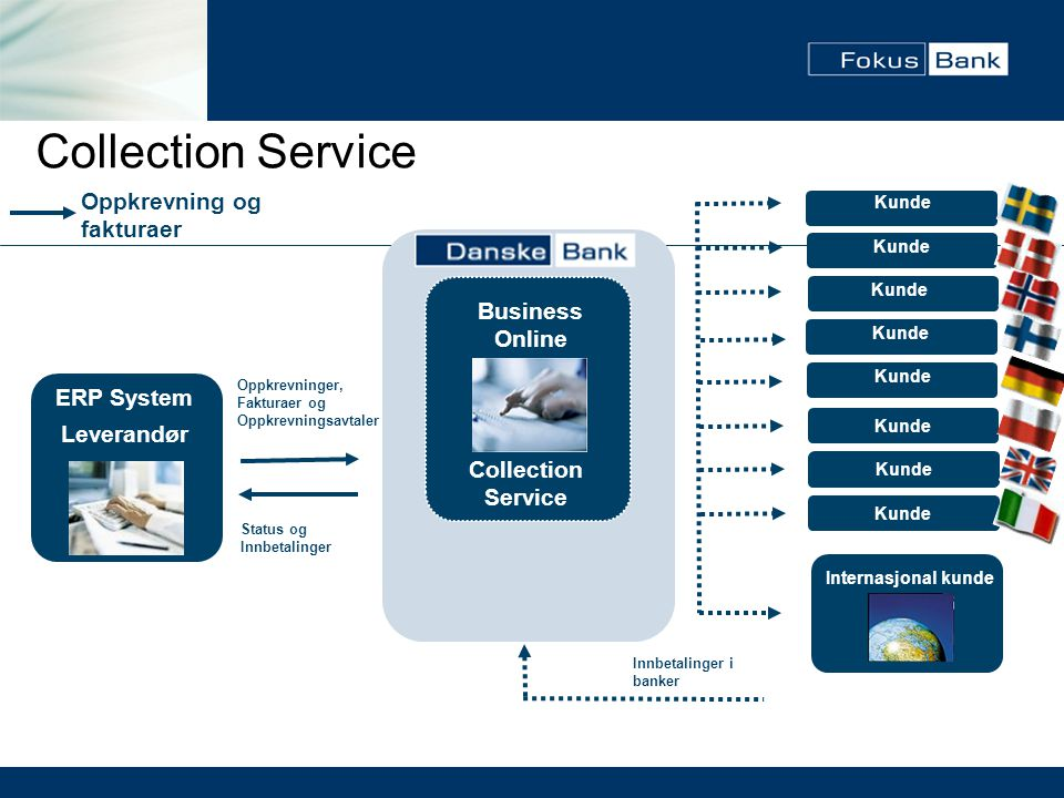 Collection Service Oppkrevning og fakturaer Business Online ERP System