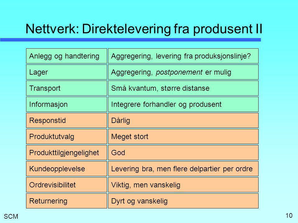 Nettverk: Direktelevering fra produsent II
