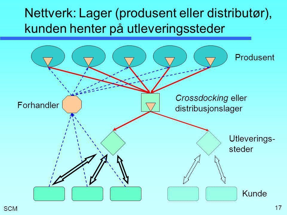 Nettverk: Lager (produsent eller distributør), kunden henter på utleveringssteder