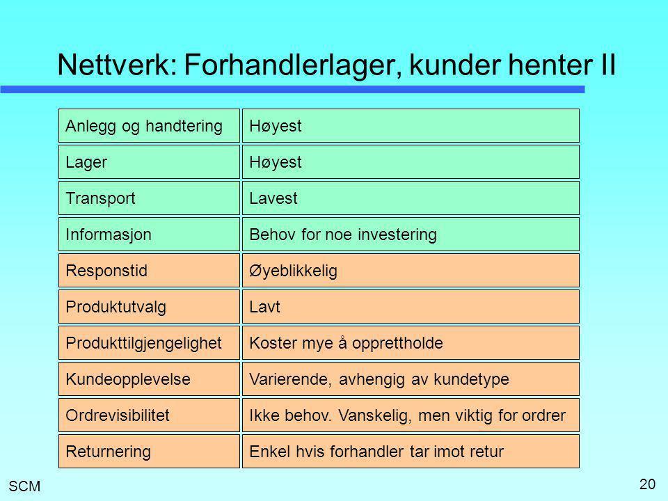 Nettverk: Forhandlerlager, kunder henter II