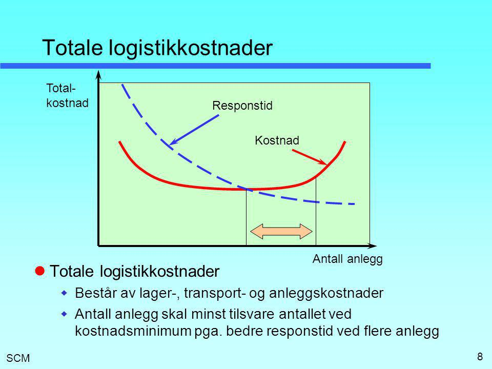 Totale logistikkostnader