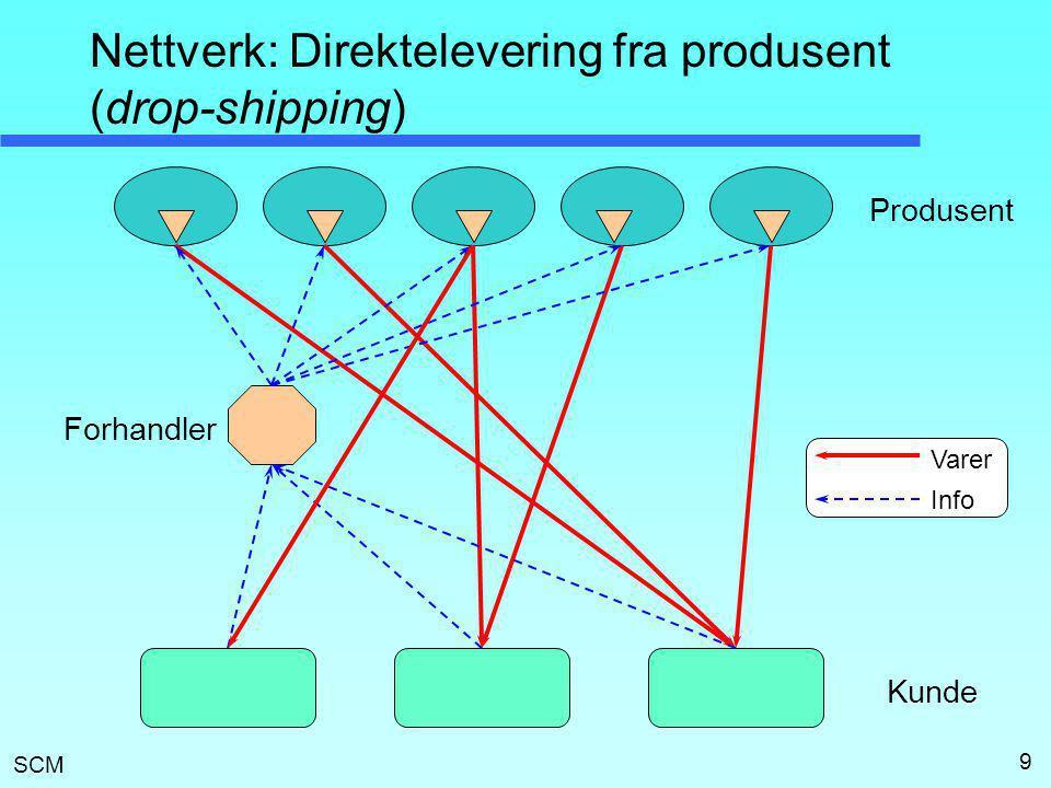 Nettverk: Direktelevering fra produsent (drop-shipping)