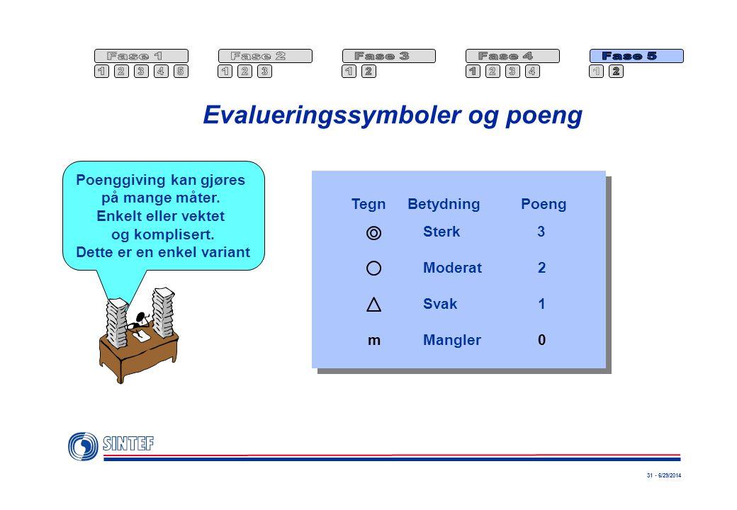 Evalueringssymboler og poeng
