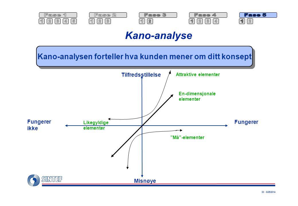 Kano-analysen forteller hva kunden mener om ditt konsept