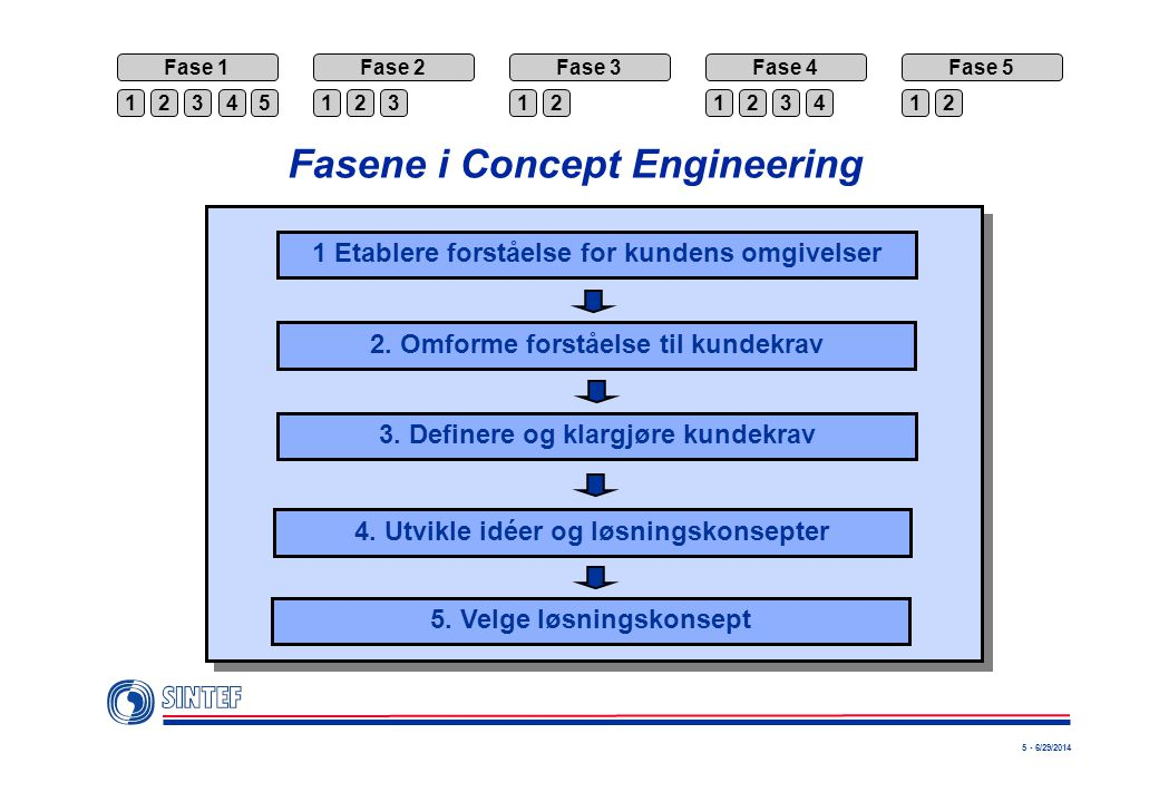 Fasene i Concept Engineering