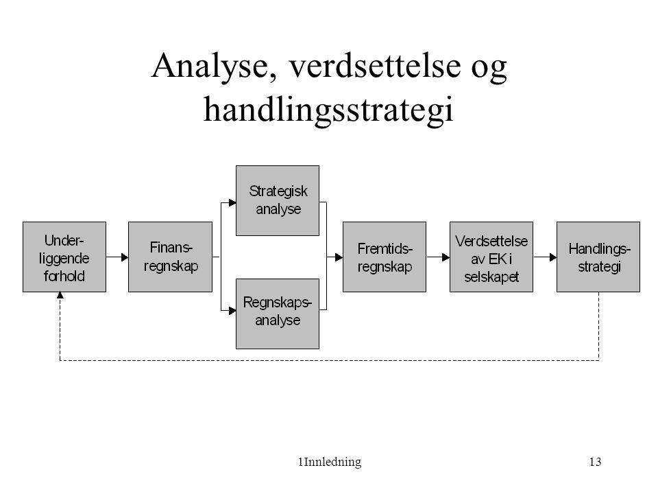 Analyse, verdsettelse og handlingsstrategi