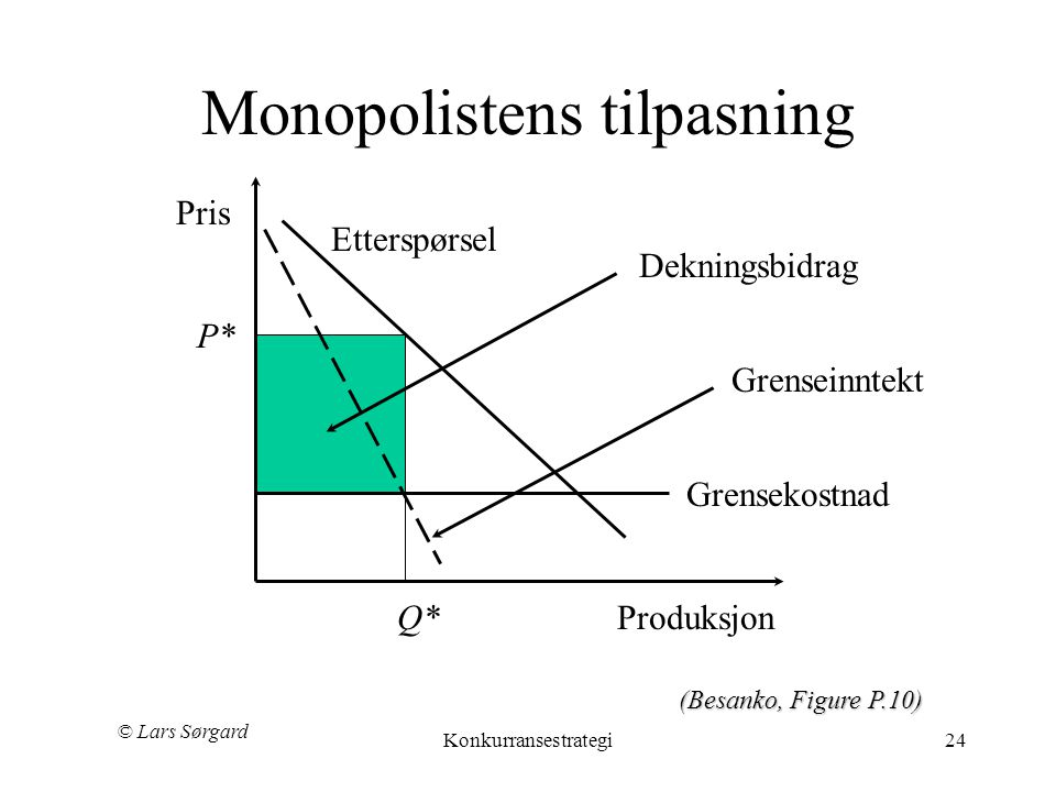 Monopolistens tilpasning