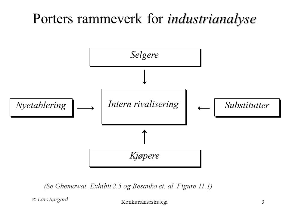 Porters rammeverk for industrianalyse