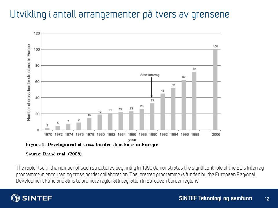 Utvikling i antall arrangementer på tvers av grensene