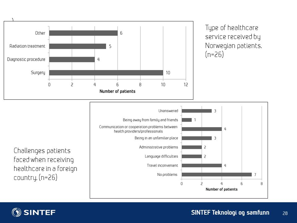 ) Type of healthcare service received by Norwegian patients.