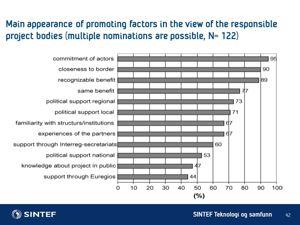 Main appearance of promoting factors in the view of the responsible project bodies (multiple nominations are possible, N= 122)