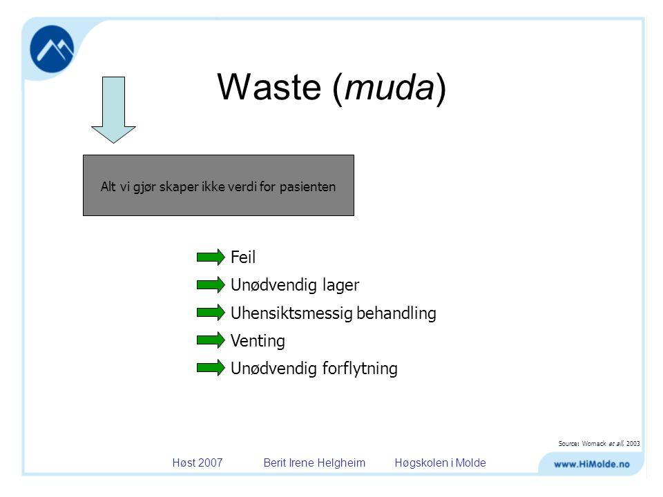 Waste (muda) Feil Unødvendig lager Uhensiktsmessig behandling Venting