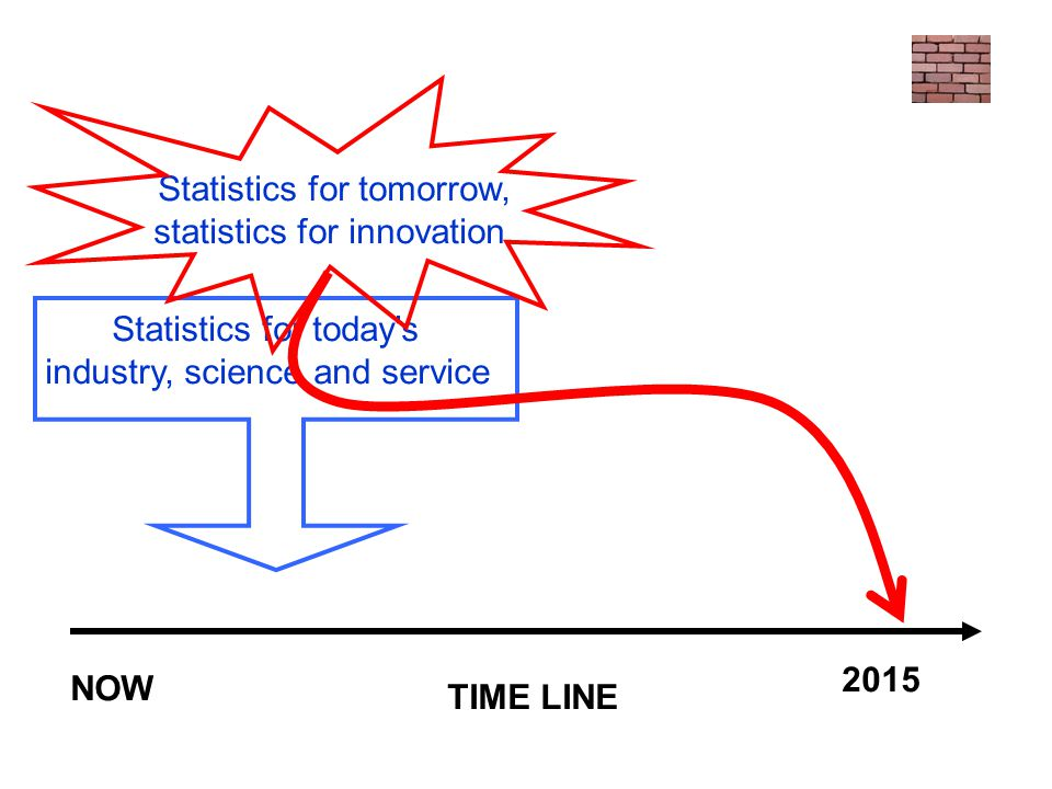 Statistics for tomorrow, statistics for innovation.