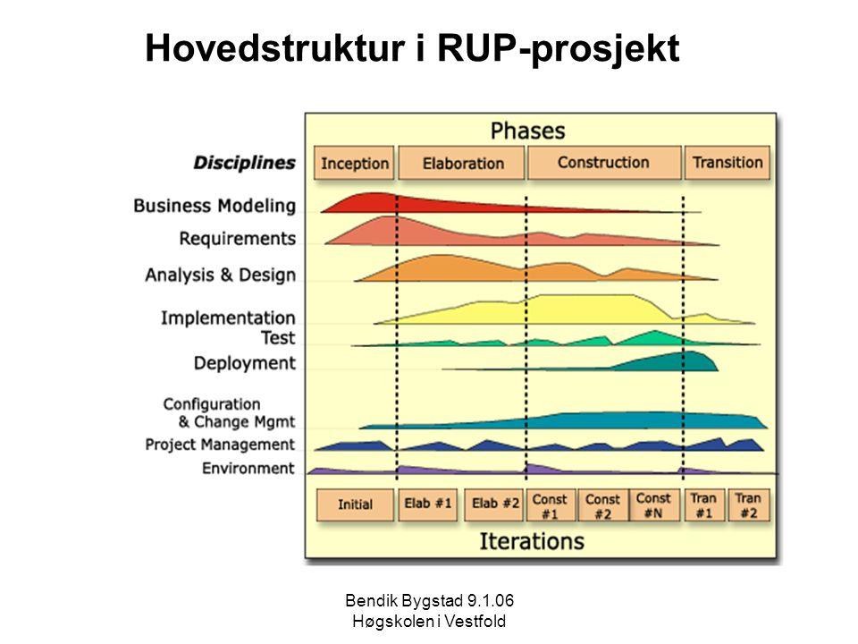 Hovedstruktur i RUP-prosjekt
