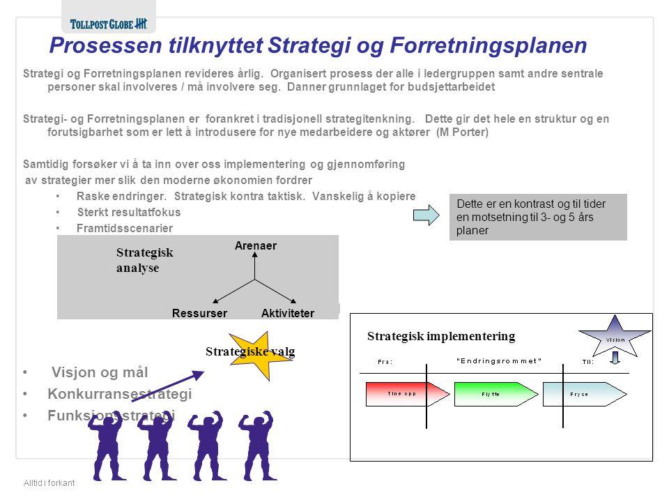 Prosessen tilknyttet Strategi og Forretningsplanen