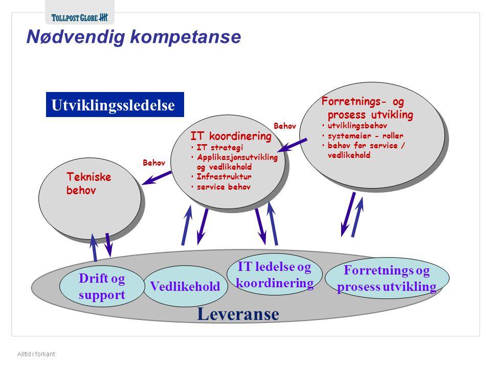 Nødvendig kompetanse Leveranse Utviklingssledelse IT ledelse og