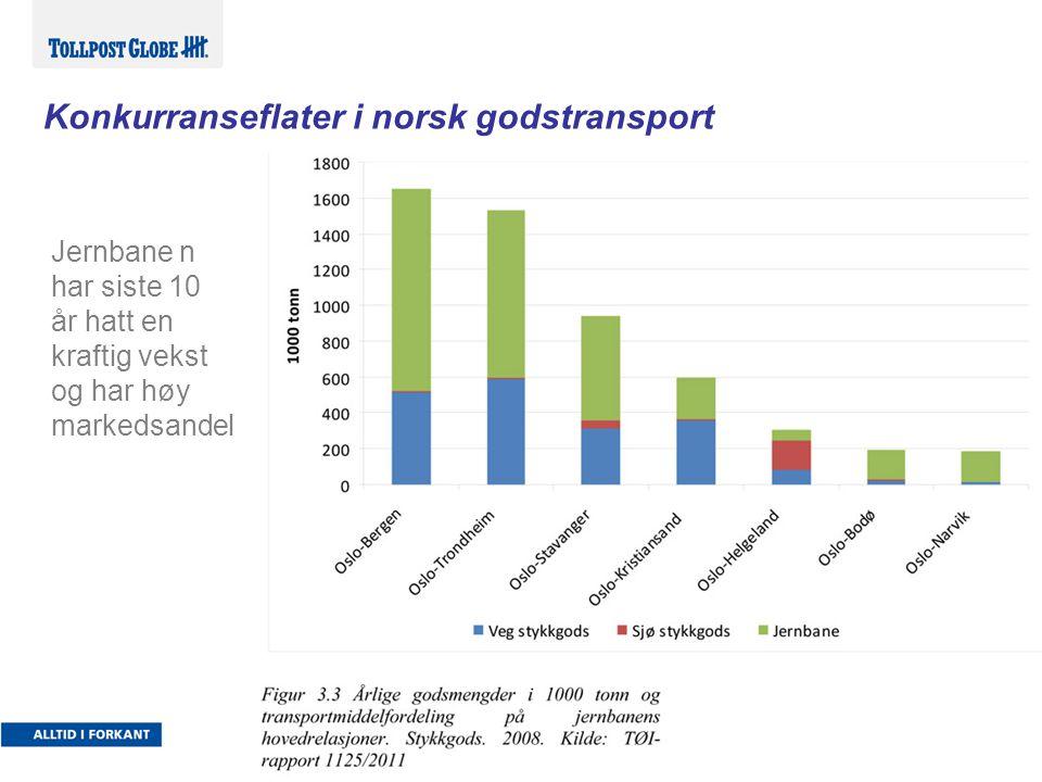 Konkurranseflater i norsk godstransport