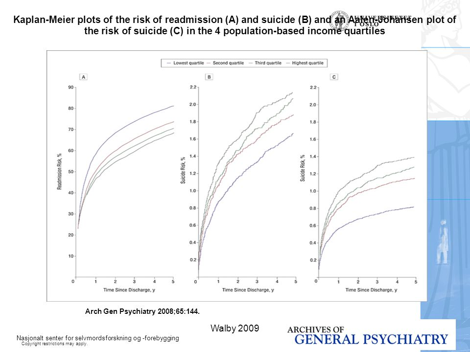 Kaplan-Meier plots of the risk of readmission (A) and suicide (B) and an Aalen-Johansen plot of the risk of suicide (C) in the 4 population-based income quartiles