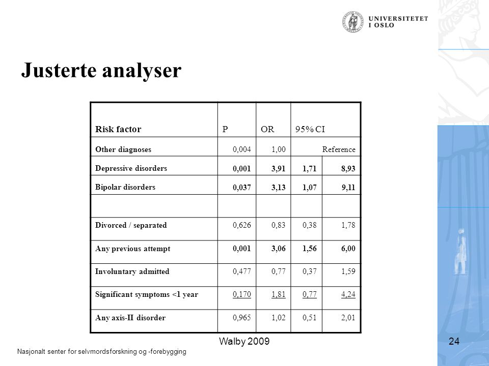 Justerte analyser Risk factor P OR 95% CI Walby 2009 Other diagnoses
