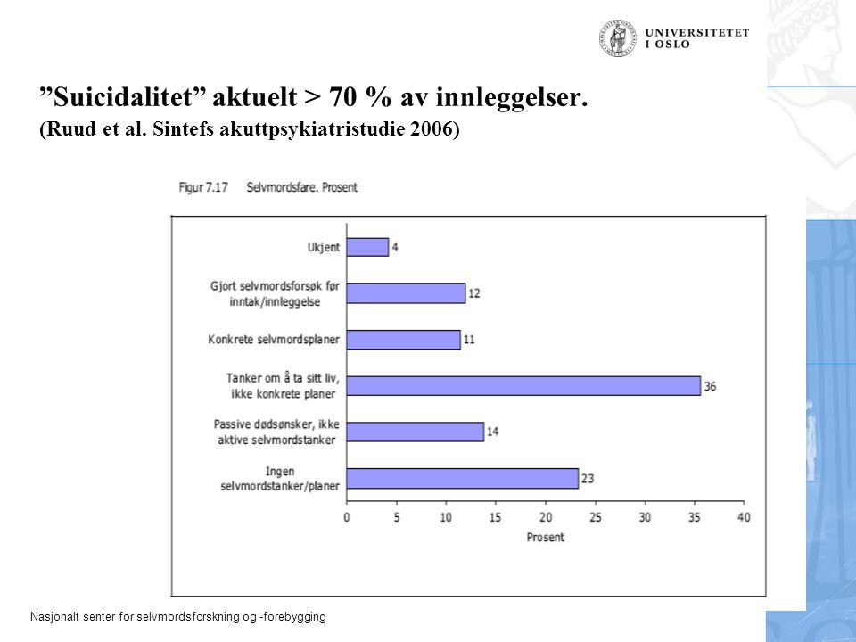 Suicidalitet aktuelt > 70 % av innleggelser. (Ruud et al