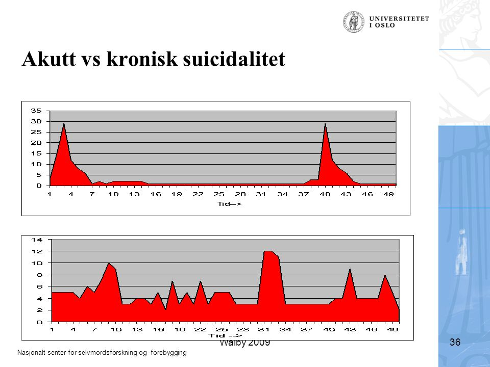 Akutt vs kronisk suicidalitet