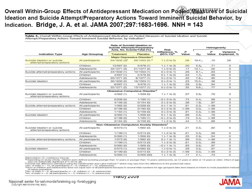 Overall Within-Group Effects of Antidepressant Medication on Pooled Measures of Suicidal Ideation and Suicide Attempt/Preparatory Actions Toward Imminent Suicidal Behavior, by Indication. Bridge, J. A. et al. JAMA 2007;297: NNH = 143