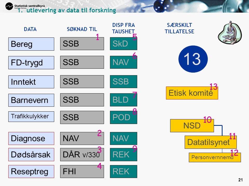 13 1 5 Bereg SSB SkD 6 FD-trygd SSB NAV Inntekt SSB 13 Etisk komité 7