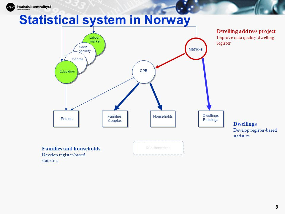 Statistical system in Norway