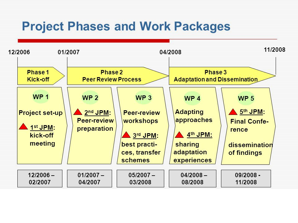 Phase 2 Peer Review Process Phase 3 Adaptation and Dissemination
