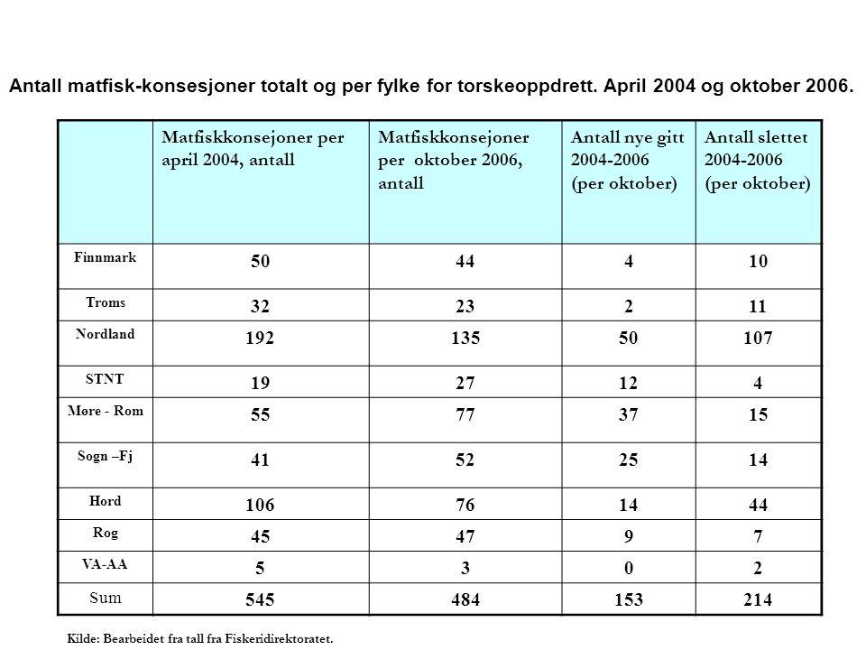 Matfiskkonsejoner per april 2004, antall