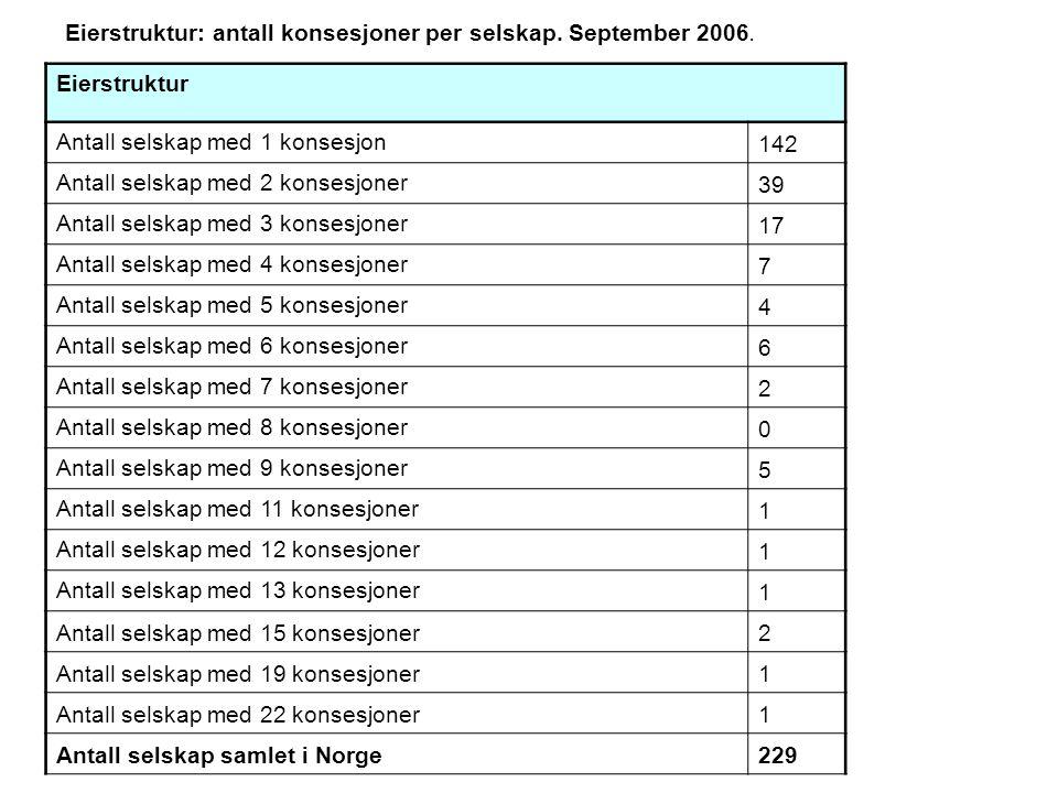 Eierstruktur: antall konsesjoner per selskap. September 2006.